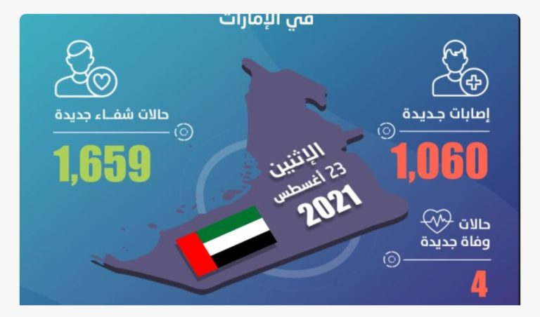 COVID-19: UAE announces 1,060 new cases, 1,659 recoveries, 4 deaths in last 24 hours